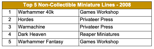 Top 5 Non-Collectible Miniature Lines - 2008