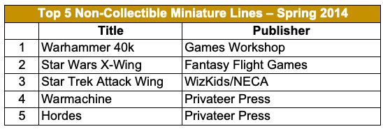 Top 5 Non-Collectible Miniature Lines - Spring 2014