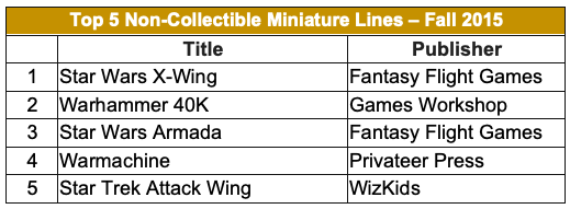 Top 5 Non-Collectible Miniatures Lines - Fall 2015