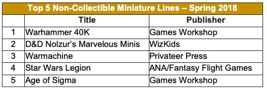 Top 5 Non-Collectible Miniature Lines - Spring 2018