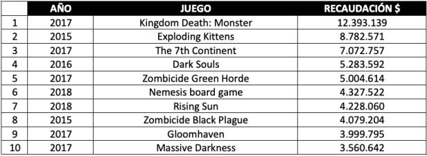 Top 10 juegos más rentables en Kickstarter
