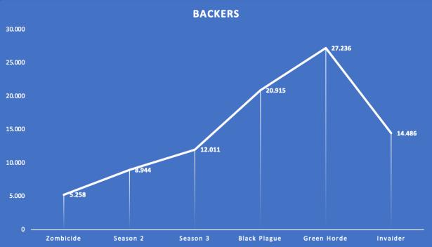 Evolución del número de Backers de Zombicide