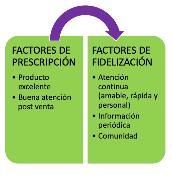 Factores de prescripción y factores de fidelización en los juegos de mesa