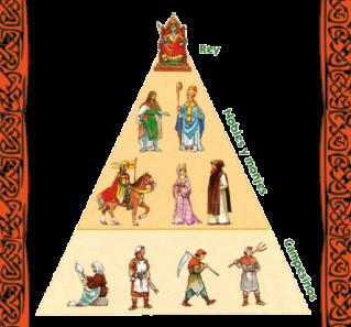 Root Estamentos-Medievales